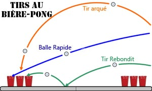 Les différents tirs au bière pong
